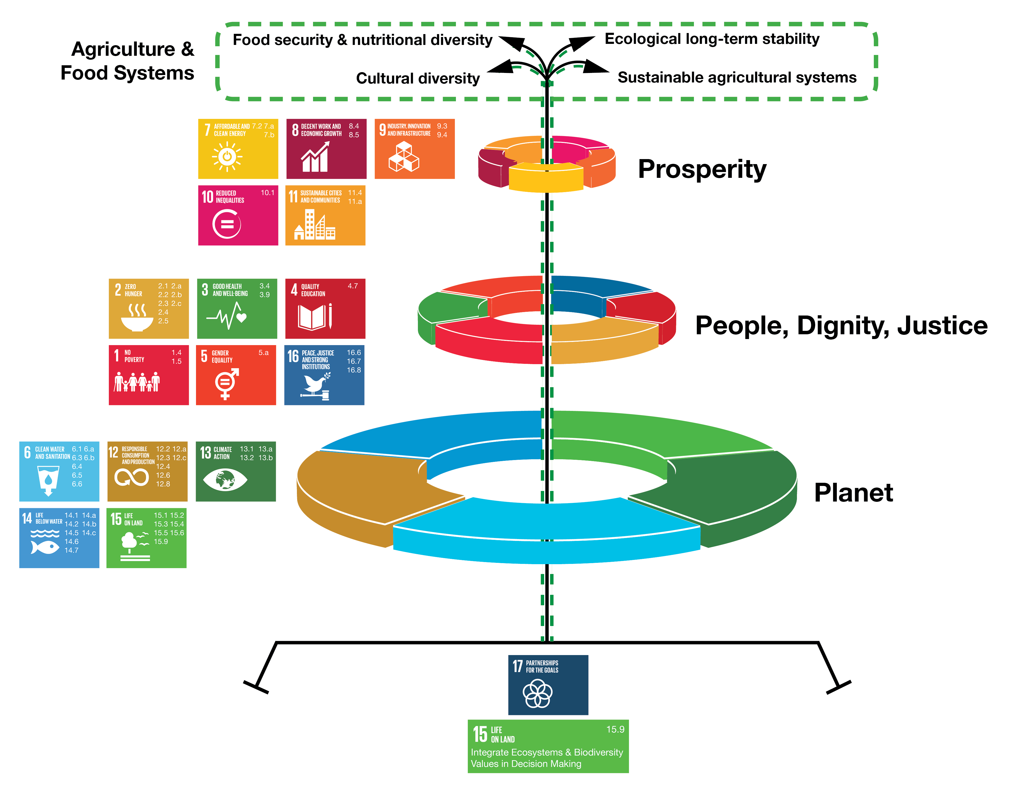 SDG targets related to food systems - TEEB